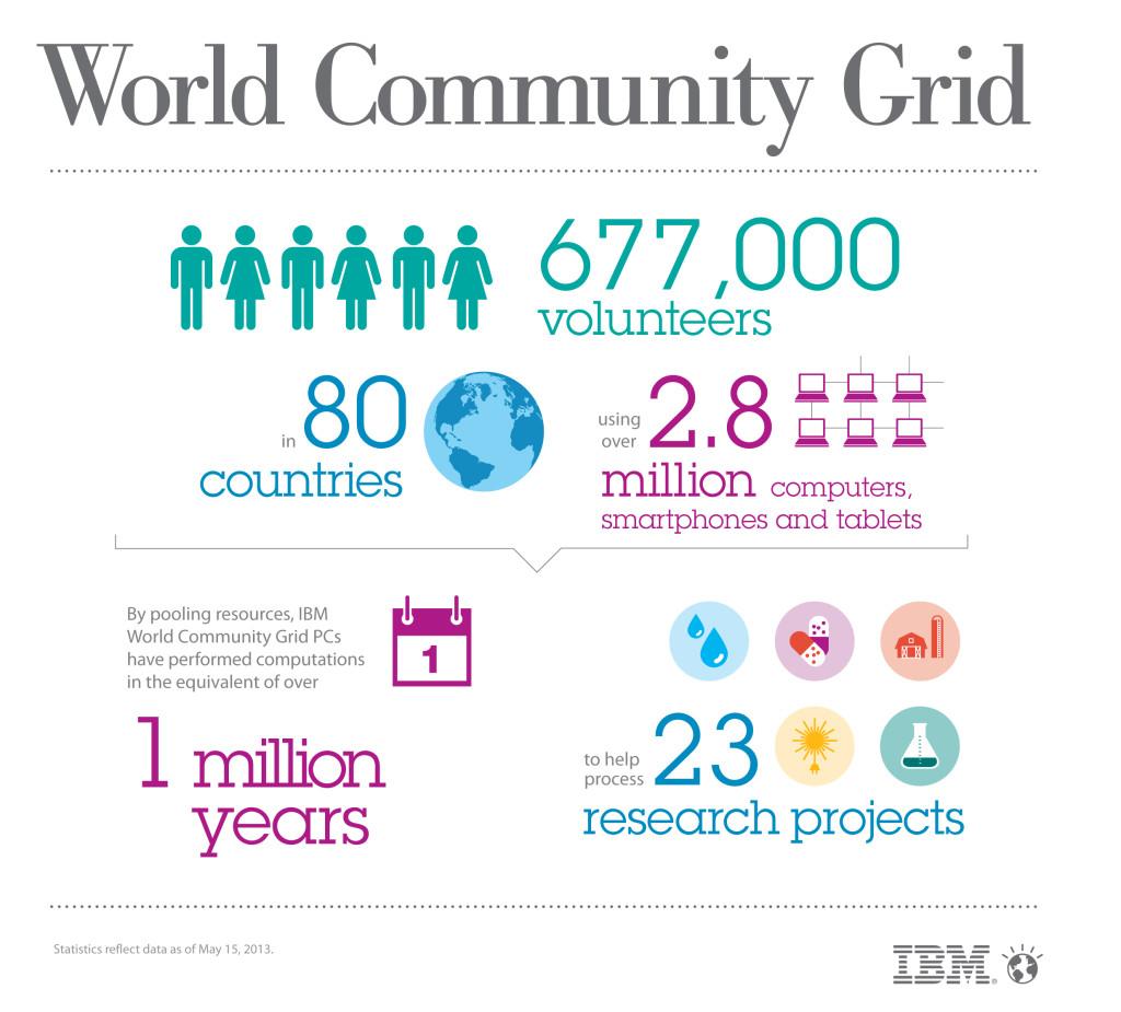 WorldCommunityGrid_Infographic_Final
